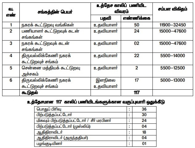 CHENNAI CENTRAL COOPERATIVE BANK RECRUITMENT 2020 ASSISTANT & JUNIOR ASSISTANT OFFICIAL NOTIFICATION & APPLICATION FORM CHENNAI