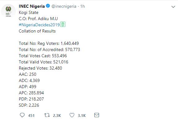 #NigeriaDecides2019result : Kogi state Inec Result