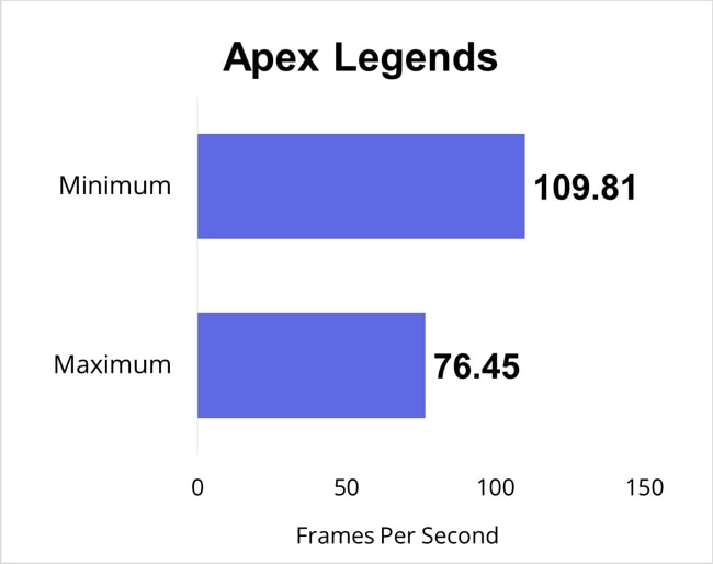 Apex Legends gaming benchmarks for all gaming-settings.