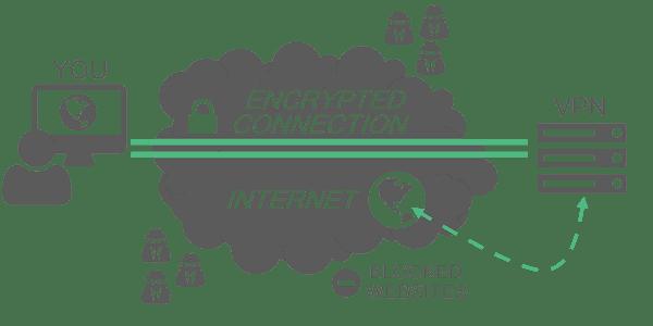 Pengertian VPN dan cara kerjanya