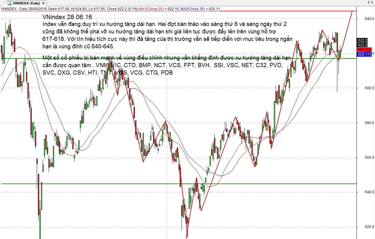 Nct forex