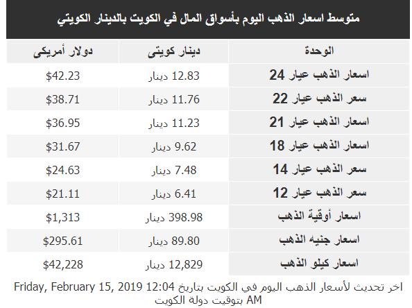 سعر الذهب اليوم 15-2-2019 في الكويت (عيار 24, 22, 18, 14, 12)