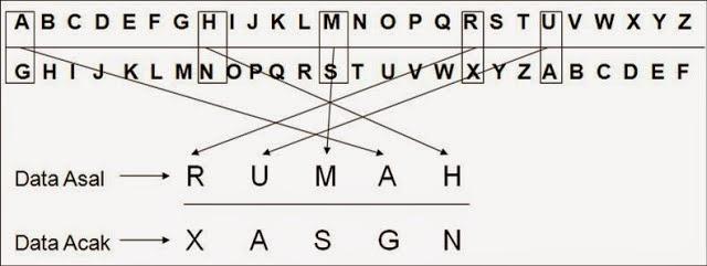Pengertian Contoh Serta Perbedaan Dari Kriptografi Dan Steganografi