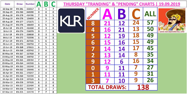 Kerala lottery result ABC and All Board winning number chart of latest 138 draws of Thursday Karunya plus  lottery. Karunya plus  Kerala lottery chart published on 19.09.2019