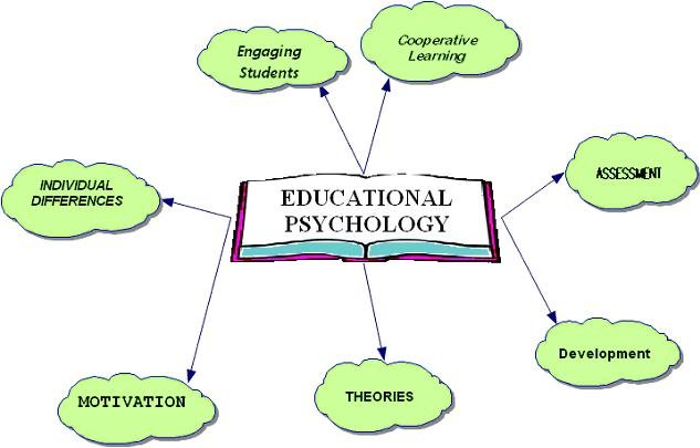 Importance of Educational Psychology