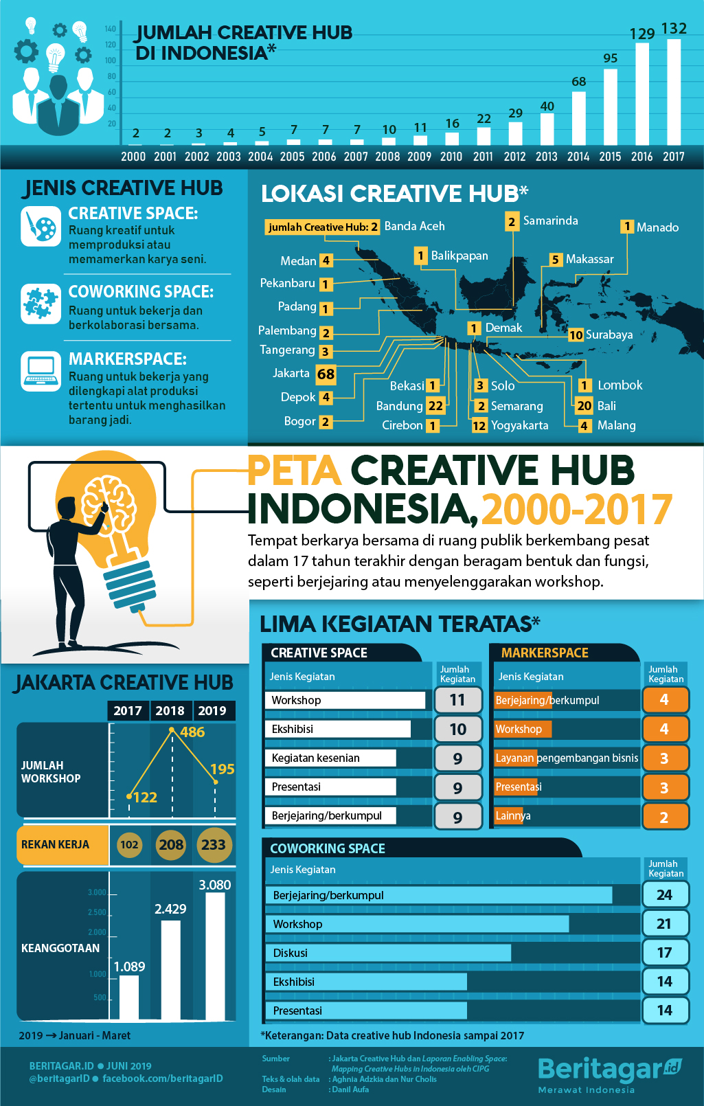 Infografis Peta Creative Hub Indonesia