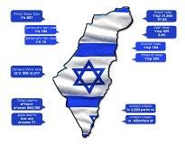 Izrael – a 2020. év számokban