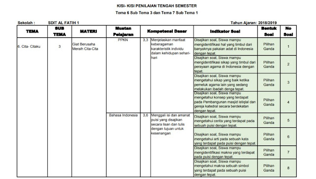 Kisi-kisi PTS Kelas 4 SD/MI: Tema 6-7 Subtema 3-1