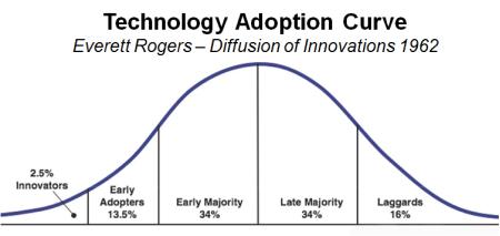 منحنى التوزيع الطبيعي لاستهلاك التقنيات الحديثة