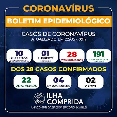 ILHA COMPRIDA SOMA 28 CASOS DE CORONAVÍRUS, 22 ALTAS MÉDICAS, DEZ SUSPEITOS E DOIS ÓBITOS