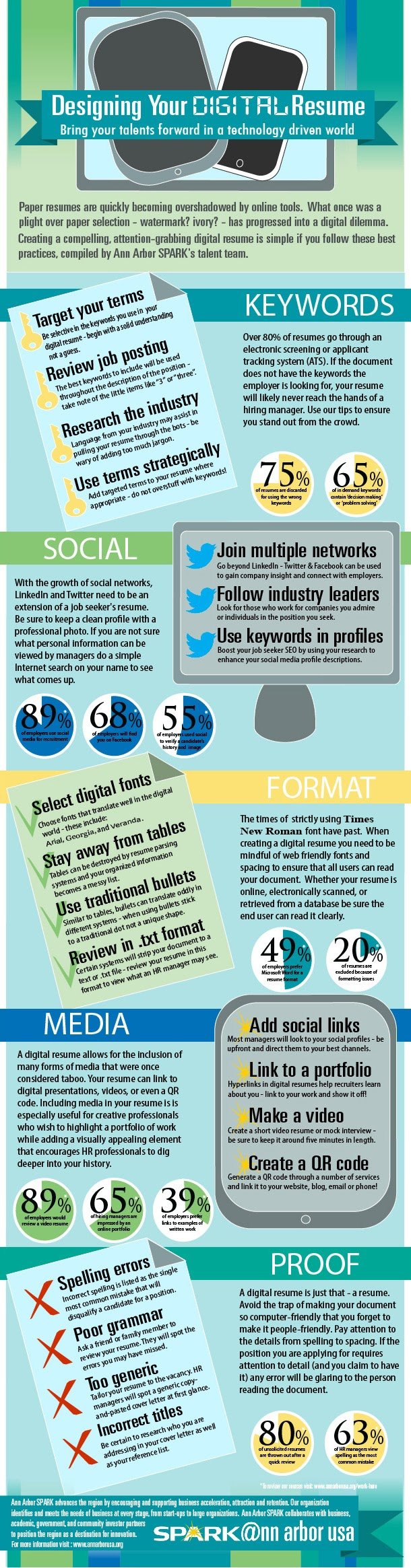 Designing Your Digital Resume  #Infographic