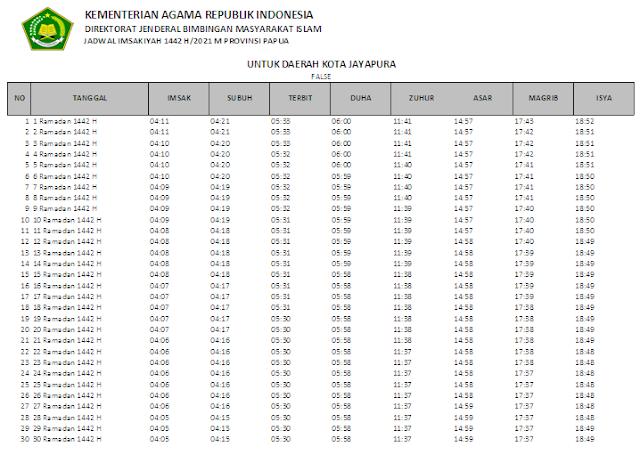 Jadwal Imsakiyah Ramadhan 1442 H Kota Jayapura, Provinsi Papua