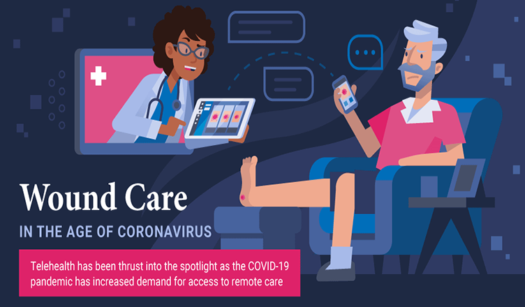 Wound Care in the Age of the Coronavirus #infographic