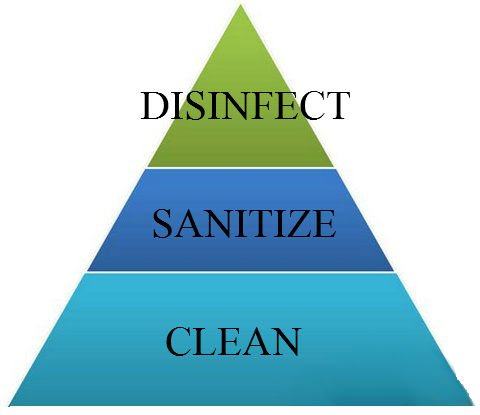 Diff Between Sanitizer And Disinfectant