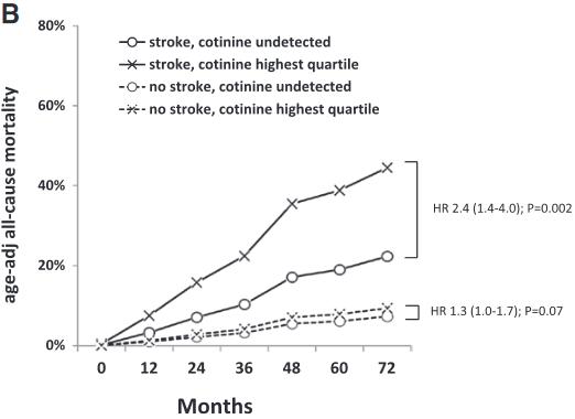 図:間接喫煙と脳卒中歴&総死亡率