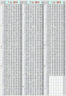 第17134期 六合彩拖牌演算
