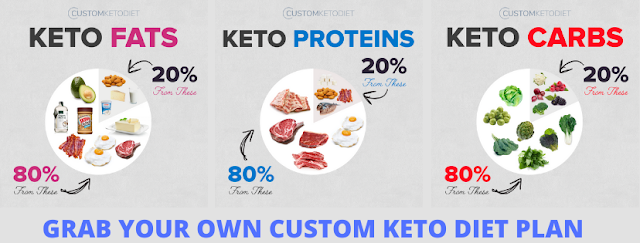 Custom Keto Diet Plan for Weight Loss