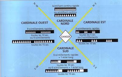 shom, livre des feux, marques, belgie maritim, naval,marques cardinal,s louisette, ,sea,zee,compas,mer, marine belge, cadets,CMB