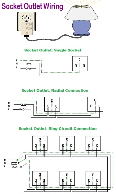 WAZIPOINT Engineering Science & Technology: SOCKET OUTLET ... on ring connectors, ring fasteners, ring accessories, ring bearings, ring antenna, ring hitches,