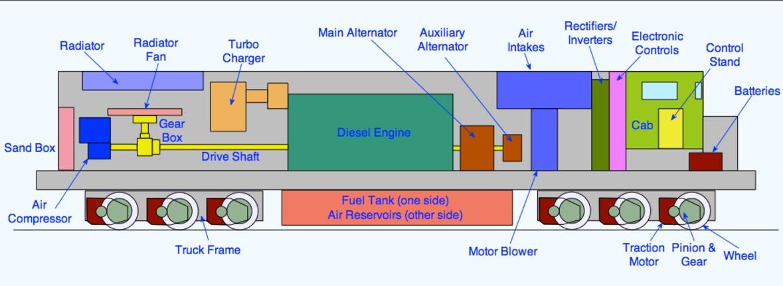 Why Diesel Locomotive uses Electric Motor to Drive Wheels