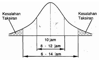 Gambar 1 Daerah Taksiran dan Besarnya Kesalahan Hipotesis Statistika Penelitian