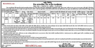 Unjha Nagarpalika Drainage Sweeper (Safai Kamdar) Recruitment 2020