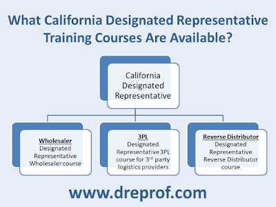 Average CA Designated Representative Salary - Do You Believe