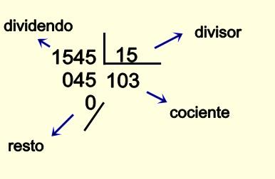 Partes De La Suma Resta Multiplicación Y División