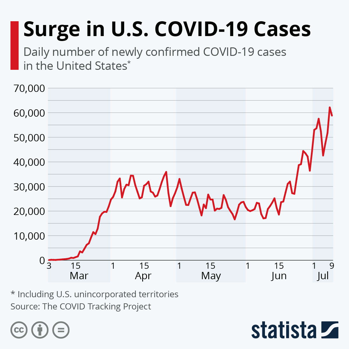 Surge in U.S. COVID-19 Cases #infographic