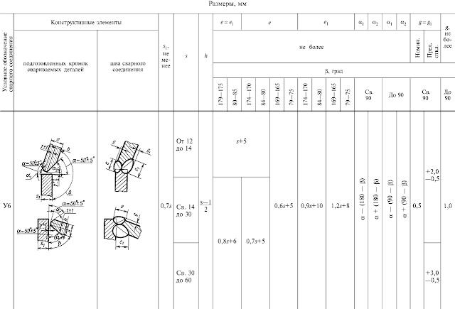 ГОСТ 11534-75-У6