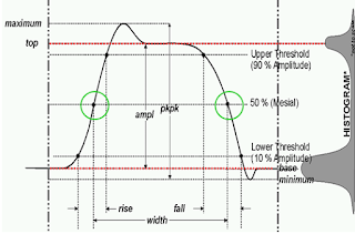 IEEE definitions of a standard pulse