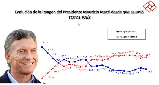 En la encuesta de Rouvier terminada ayer, CFK se ubica primera y crece dos puntos