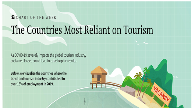 The Countries Most Reliant on Tourism #infographic