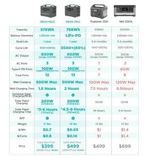 Vergleich verschiedener mobilen Batterielösungen und Solargeneratoren