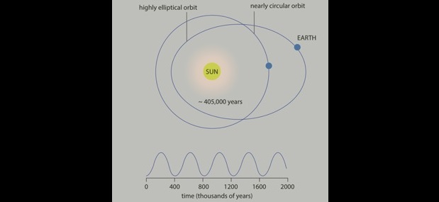 Eccentricity of the Earth's orbit around the Sun. The fluctuation between a nearly circular and elliptical orbit drives cyclic changes in the Earth's environment, including the global carbon cycle. Graphic by Marisa Storm.