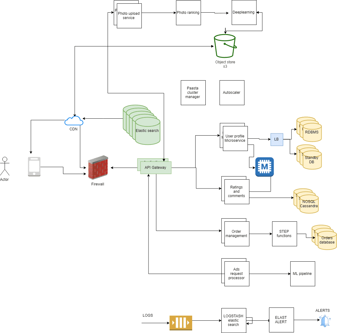 yelp system design