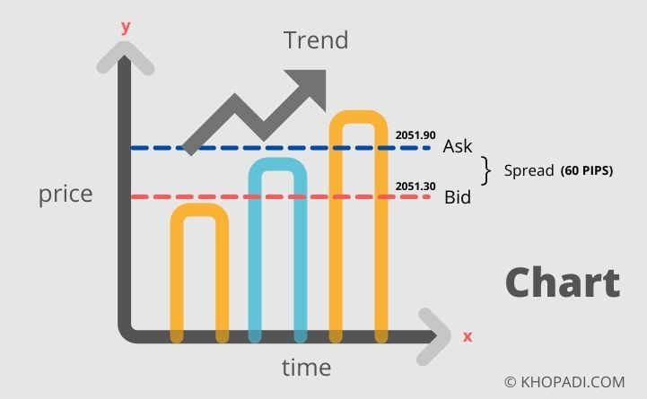 Forex Trading Fundamentals Basic Terminology