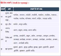hindi upsarg