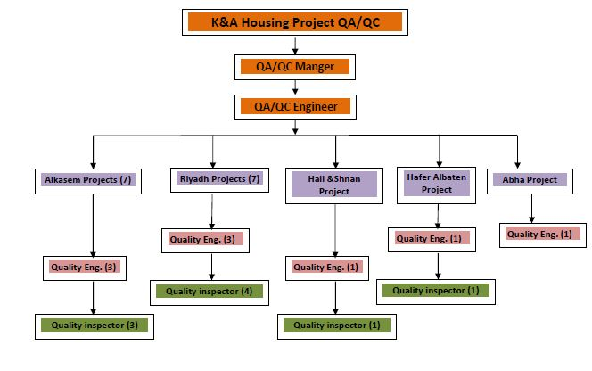 Sample of quality management plan for construction projects