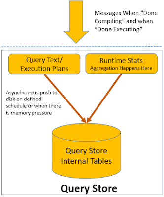 Getting Started with the Query Store Feature in SQL Server 2016 – Part 1