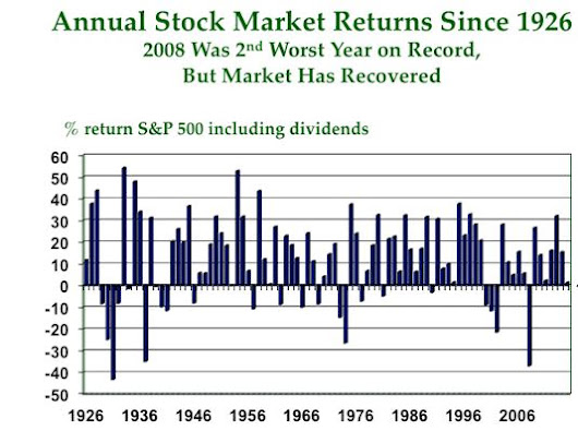 Should you trust the stock market? Pt II