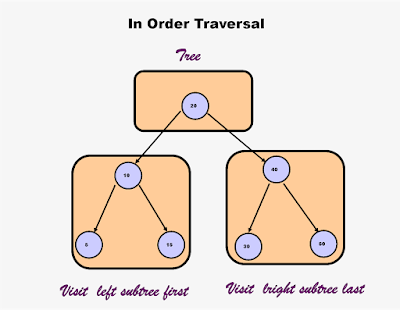 InOrder traversal in binary tree without recursion in Java