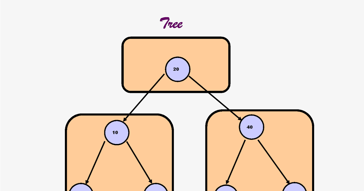 How to do InOrder traversal in Binary tree without Recursion in Java