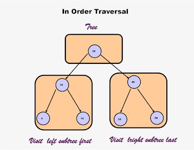 Binary Tree InOrder traversal in Java without Recursion