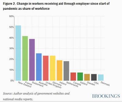 ECONOMISTA CONVERSÍVEL: Explosão nas taxas de desemprego nos EUA: uma espiada no interior 6