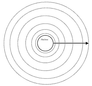Captivating Bohr Model Blank