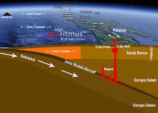Hubungan Gempa dan Erupsi Gunung Api Merapi