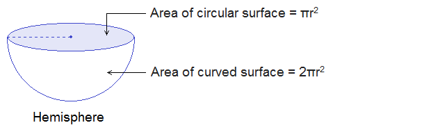 Total Surface Area a of Hemisphere