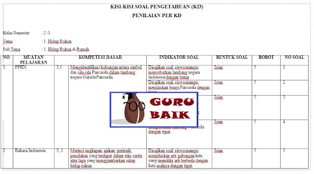 Kisi-Kisi PH Kelas 2 Semester 1 Kurikulum 2013 Revisi 2018 (Semua Tema)