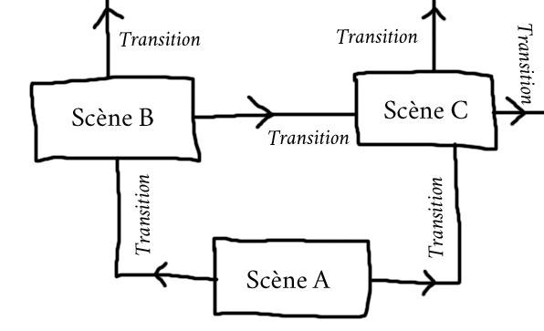 schéma transition scène donjon
